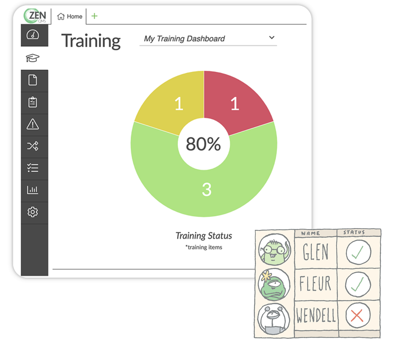 A screenshot of the Training module and an illustration of a training matrix of Zenners, showing that Glen and Fleur are complaint, while Wendell is not. This illustrates how ZenQMS gives instant visibility into training.